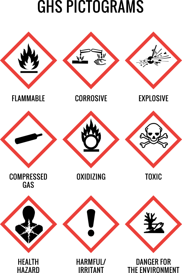 OSHA GHS Pictograms